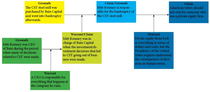 Bain Capital - Toulmin Model - Step 3