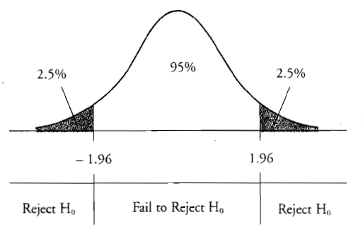 tailed hypthesis This lesson explores the difference between the one-tailed and two-tailed tests we will look at what they mean in statistical testing, as well as.