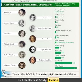 Self-Publishing Infographic